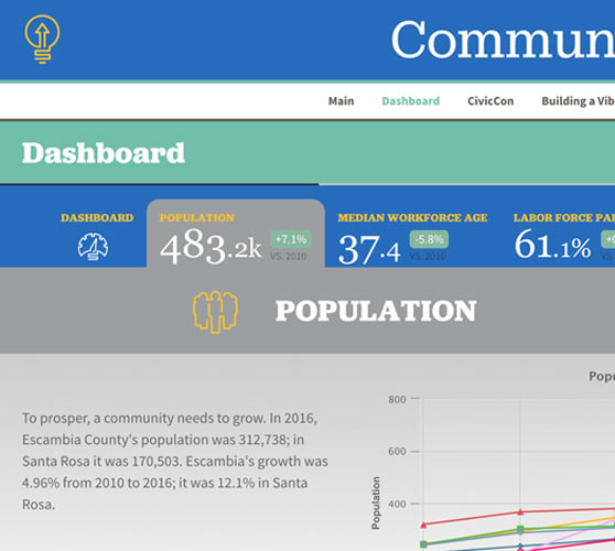 Screenshot of the Community Dashboard page
