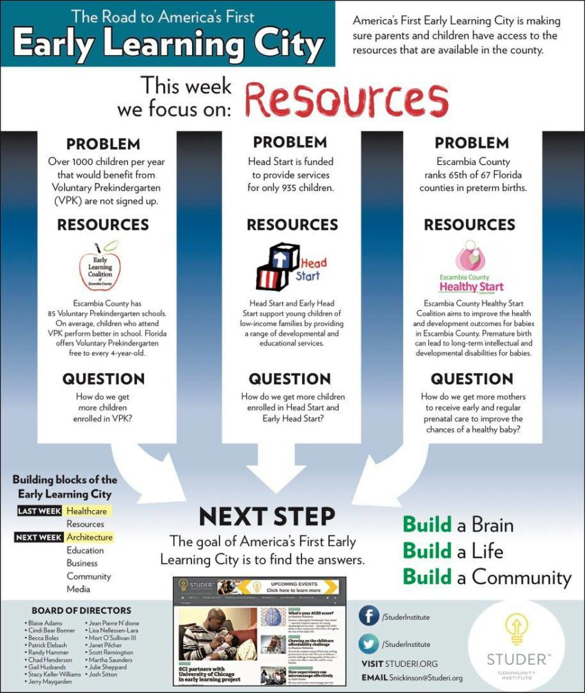 Early Learning City ad resources