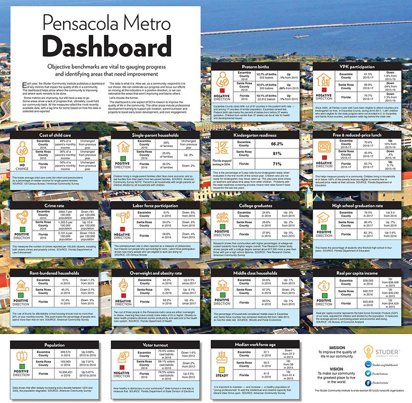 Pensacola Metro Dashboard 2018