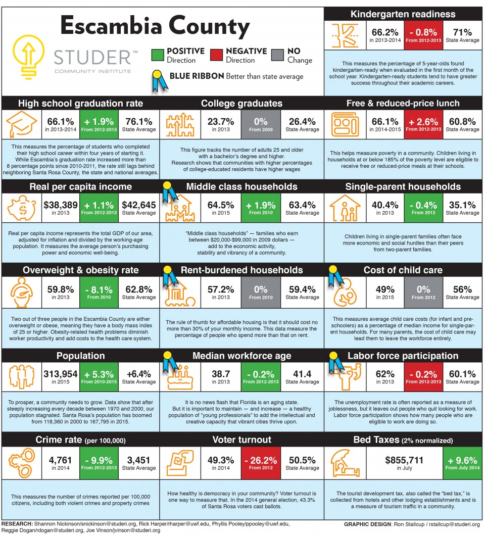 Studer Community InstituteEscambia Dashboard 10-18-2015