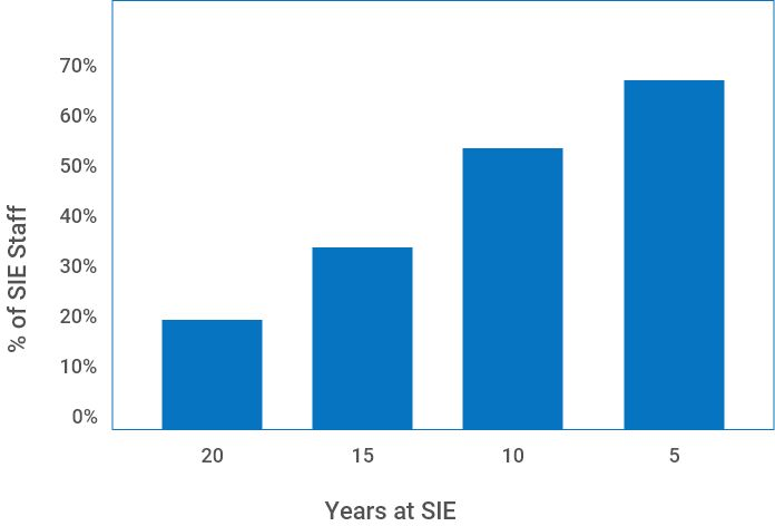 Photo of SIE Staff Graph
