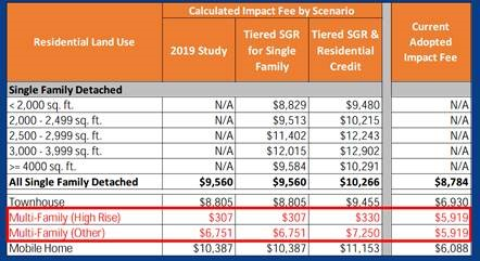 OCPS School Impact Fees