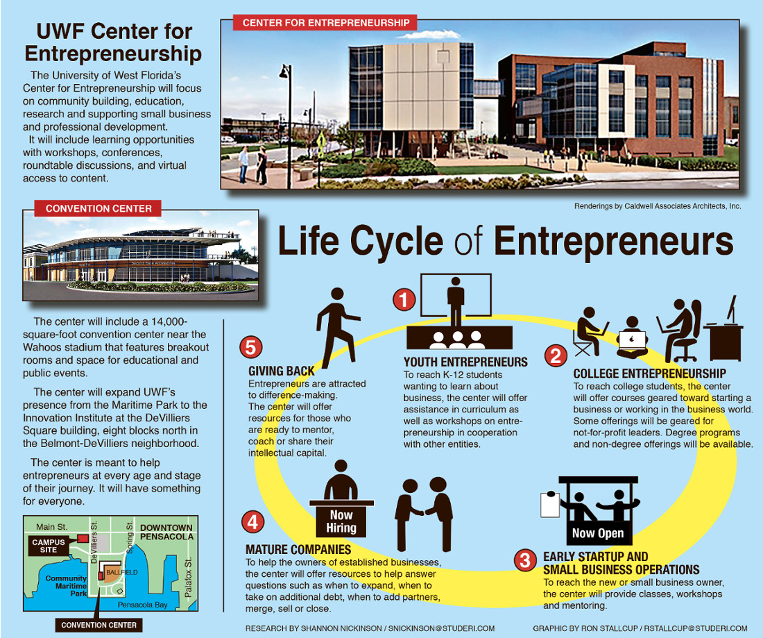 Life cycle of entrepreneurs